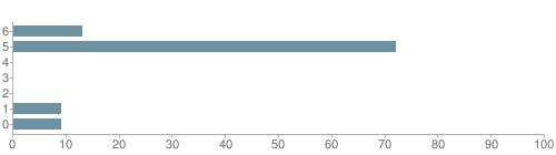 Chart?cht=bhs&chs=500x140&chbh=10&chco=6f92a3&chxt=x,y&chd=t:13,72,0,0,0,9,9&chm=t+13%,333333,0,0,10 t+72%,333333,0,1,10 t+0%,333333,0,2,10 t+0%,333333,0,3,10 t+0%,333333,0,4,10 t+9%,333333,0,5,10 t+9%,333333,0,6,10&chxl=1: other indian hawaiian asian hispanic black white